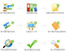 重庆企业网站建设需要注意的6个问题是什么?